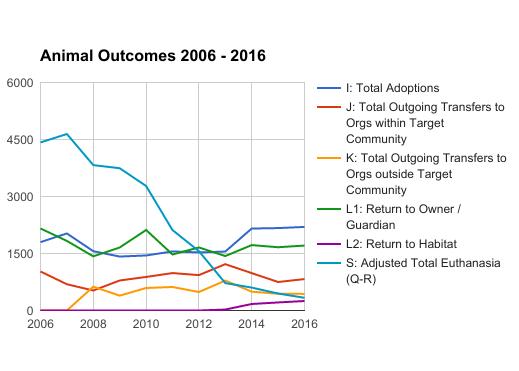 Animal Outcomes 2006 - 2016