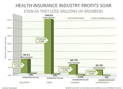 HEALTH INSURANCE INDUSTRY PROFITS SOAR | by Leader Nancy Pelosi