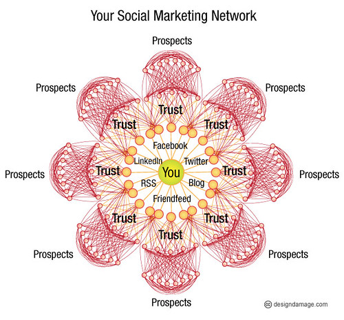 Social Influence: The Power of Network | by designdamage
