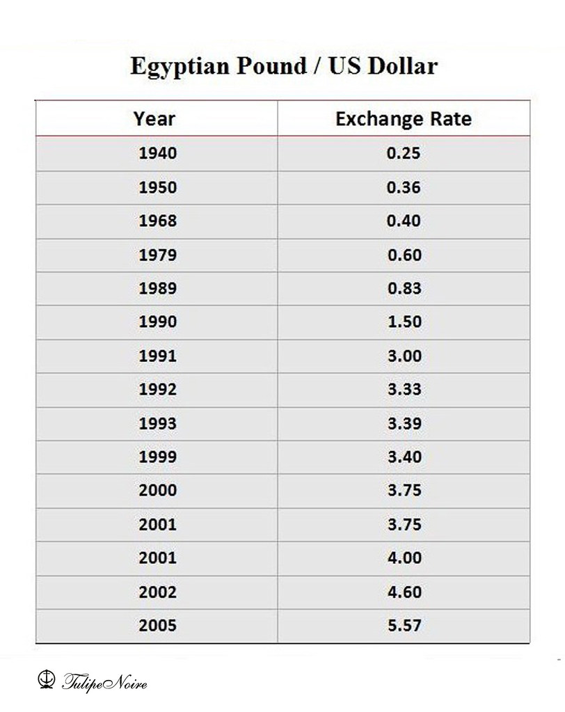 Egyptian Pound Exchange Rate Against US Dollar | Earning 150… | Flickr