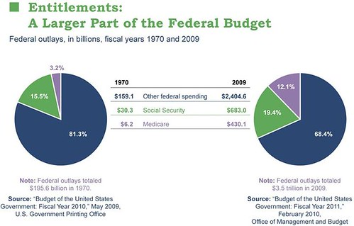 Entitlements: A Larger Part of the Federal Budget | by Public Agenda