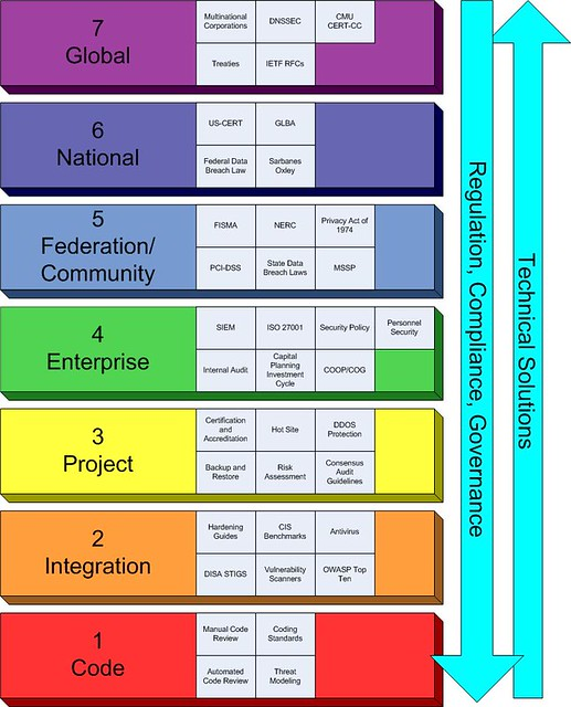 models of information system security For information system this model is based on three components derived from  maturity model for information security management  opm3 for project.