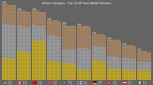 Winter Olympics - Top 10 Medal Winners | by robshell