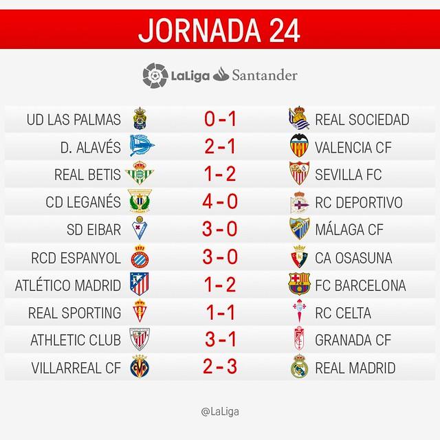 La Liga (Jornada 24): Resultados