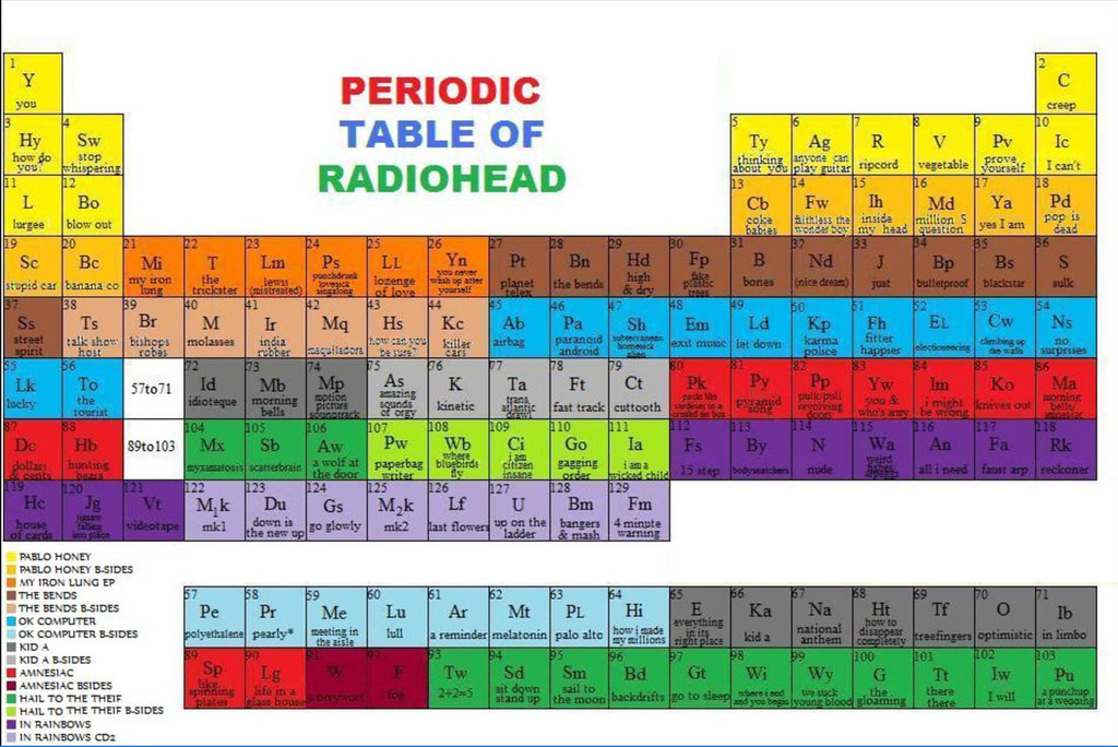 Periodic table of radiohead augusto rodriguez flickr periodic table of radiohead by pukirocks urtaz Choice Image