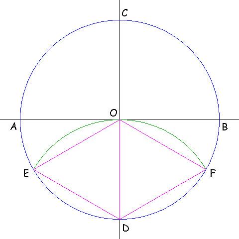 Inscrivere Un Triangolo Equilatero In Una Circonferenza Flickr