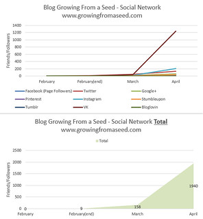 social-networks-april-2 | by gfaseed