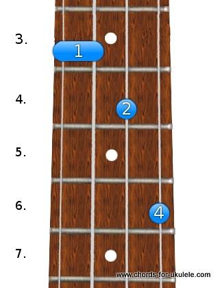 G sharp / A flat sus2 chord for ukulele | Chords For Ukulele ...