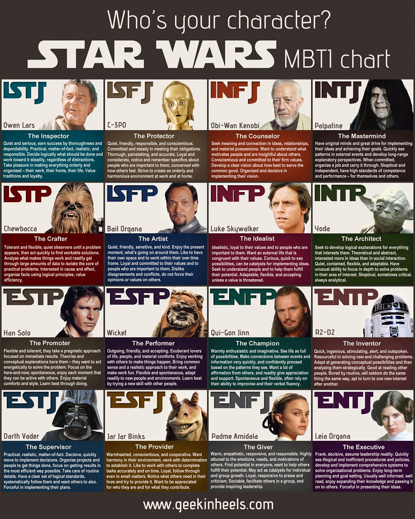Myers Briggs Types Chart: Star Wars MBTI | via www.geekinheels.com/2013/10/23/star-waru2026 | Flickr,Chart