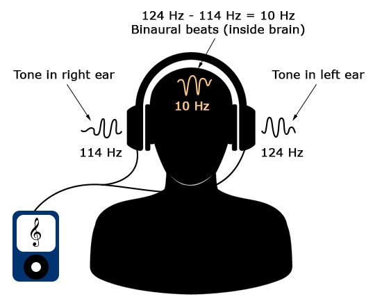 binaural-beat-diagram