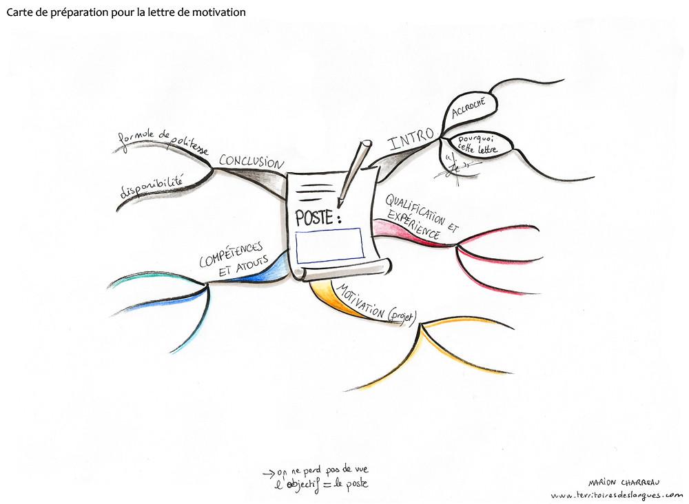 carte heuristique pour pr u00e9parer une lettre de motivation