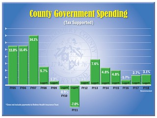 Government-Spending_FY18 | by Montgomery County, MD