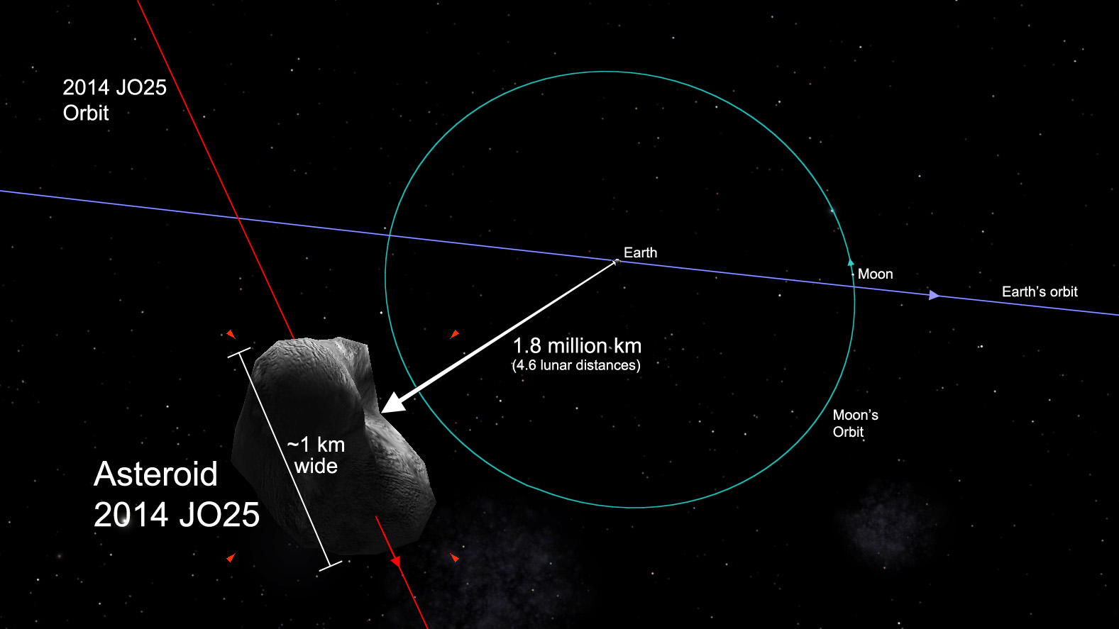 Asteroid will get close to Earth next week