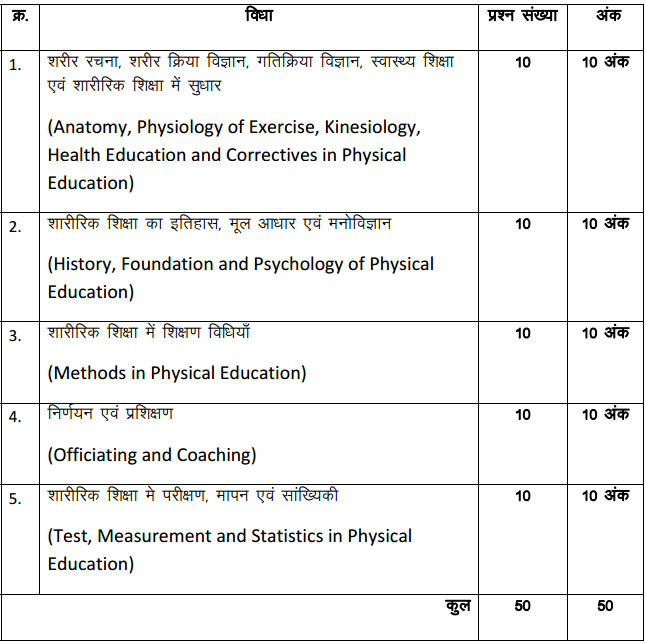 MP B.Ed Previous Year Question Papers | AglaSem Admission B Ed Application Form In Mp on
