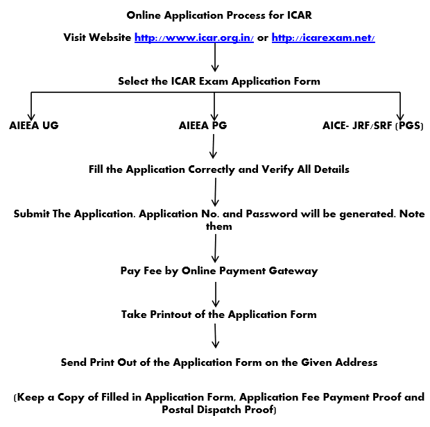 ICAR Application Flowchart