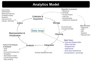 Siemens (2013) Learning Analytics Model