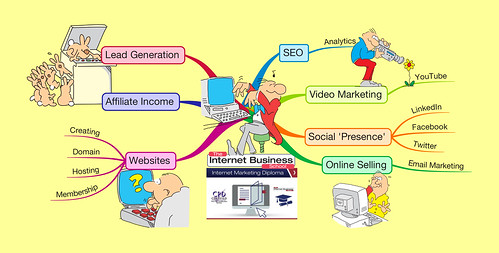 Internet Marketing Diploma Mind Map | by Lex Photographic
