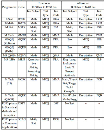 ISI Test Pattern for Various Exams
