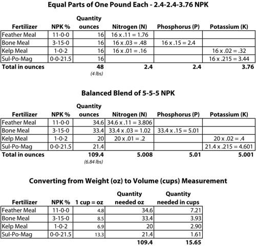 fertilizer calculations