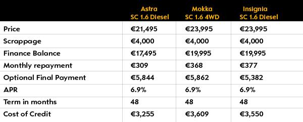 opel 161 finance table