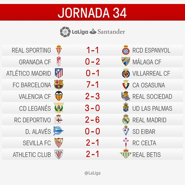 La Liga (Jornada 34): Resultados