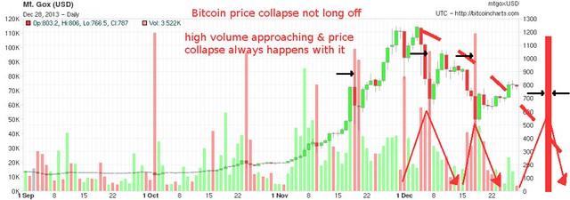 Sofortueberweisung Bitcoin Charts