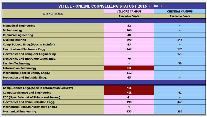 VITEEE Cut Offs for VIT University - Check Opening/Closing Rank Here