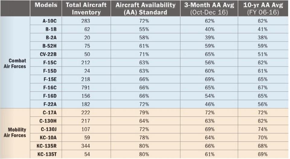 Численность и боеготовность ВВС США