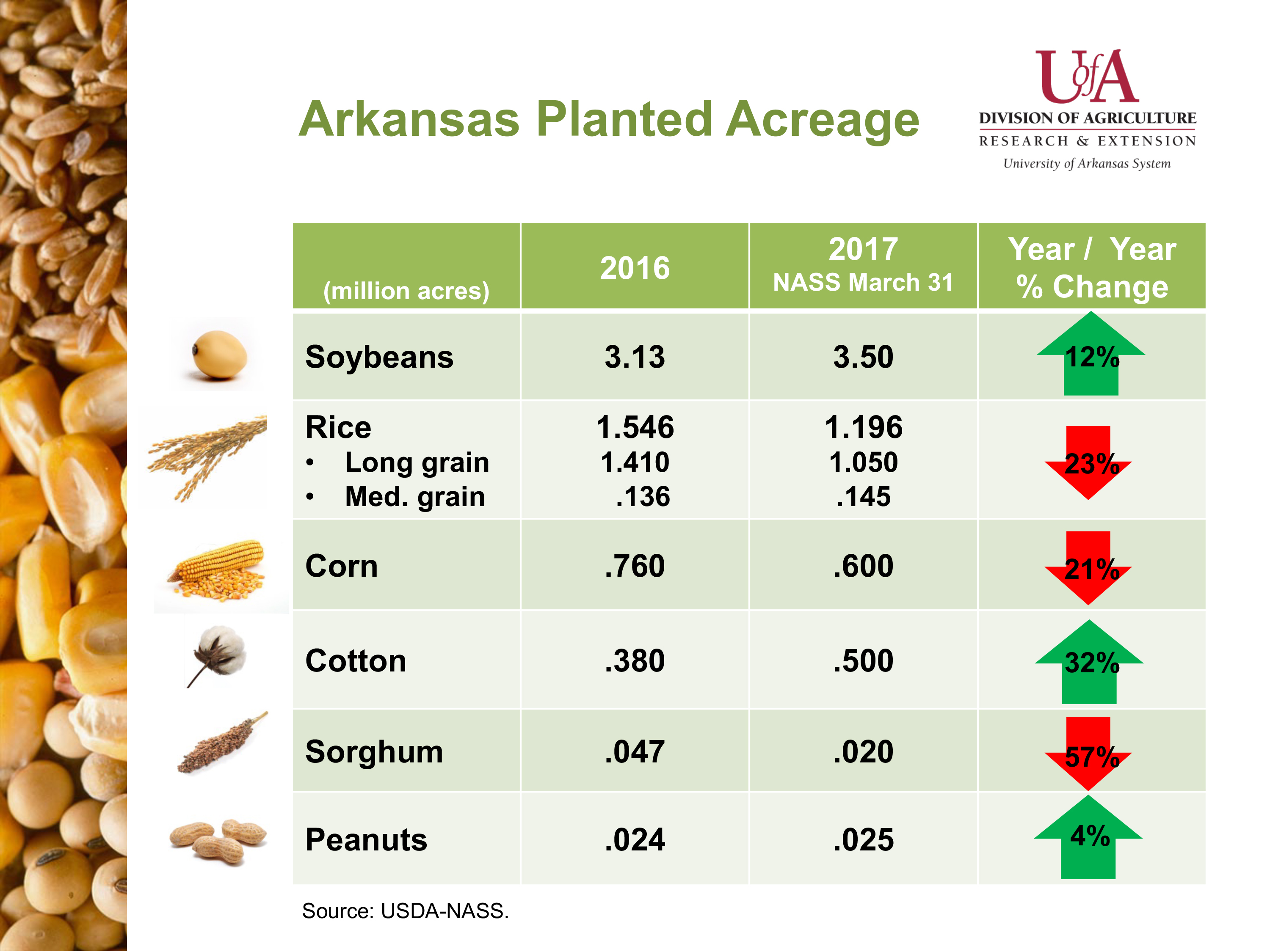 U.S. and Arkansas Planted Acreage