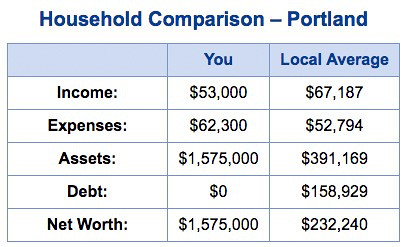 NewRetirement household comparison