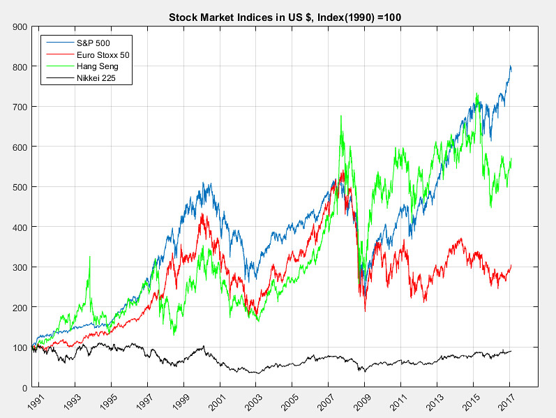 China Stock Market Index Chart: Stock Market Indices converted to US $ Index (1990)d100 | Flickr,Chart