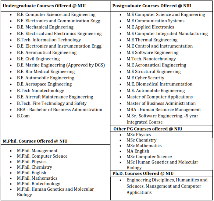 Noorul Islam University Application Form 2018