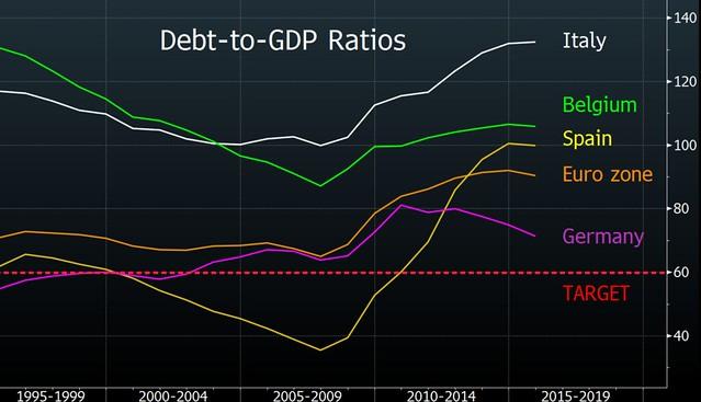 Rapporto debito-PIL Eurozona
