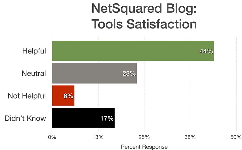 NetSquared blog satisfaction