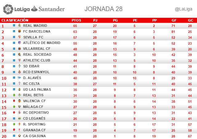 La Liga (Jornada 28): Clasificación