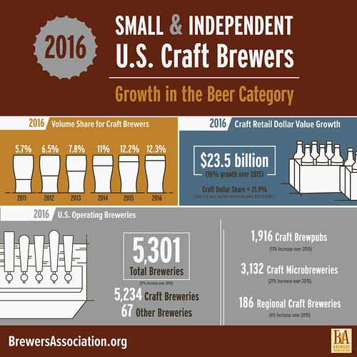 Craft Beer in 2016 (Brewers Association)