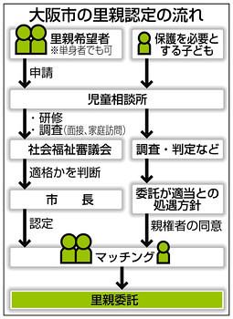 大阪市の里親認定の流れ