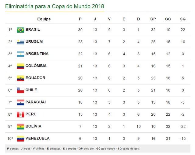 Mundial Rusia 2018 (Clasificación): Clasificación Sudamérica