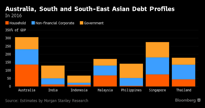 Grafico Profilo Debito Australia-Sud-Est-Asia