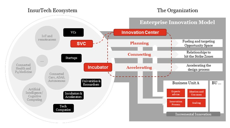 Strategic Venture Capital by PWC