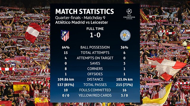 Las estadísticas del Atlético de Madrid - Leicester City FC