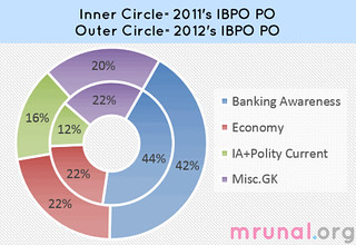 chart-IBPS-PO-General Awareness | by Mrunal.org
