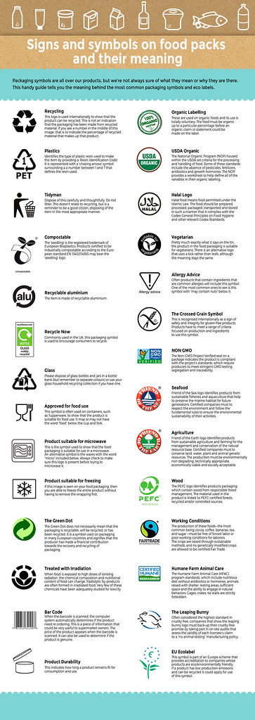 Most Popular Signs Symbols Ecolabels On Food Packaging A Flickr