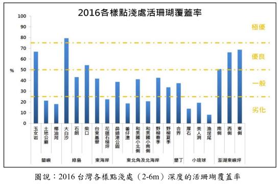 2016年淺處活珊瑚覆蓋率。製圖:台灣環境資訊協會。