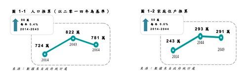 2030+population