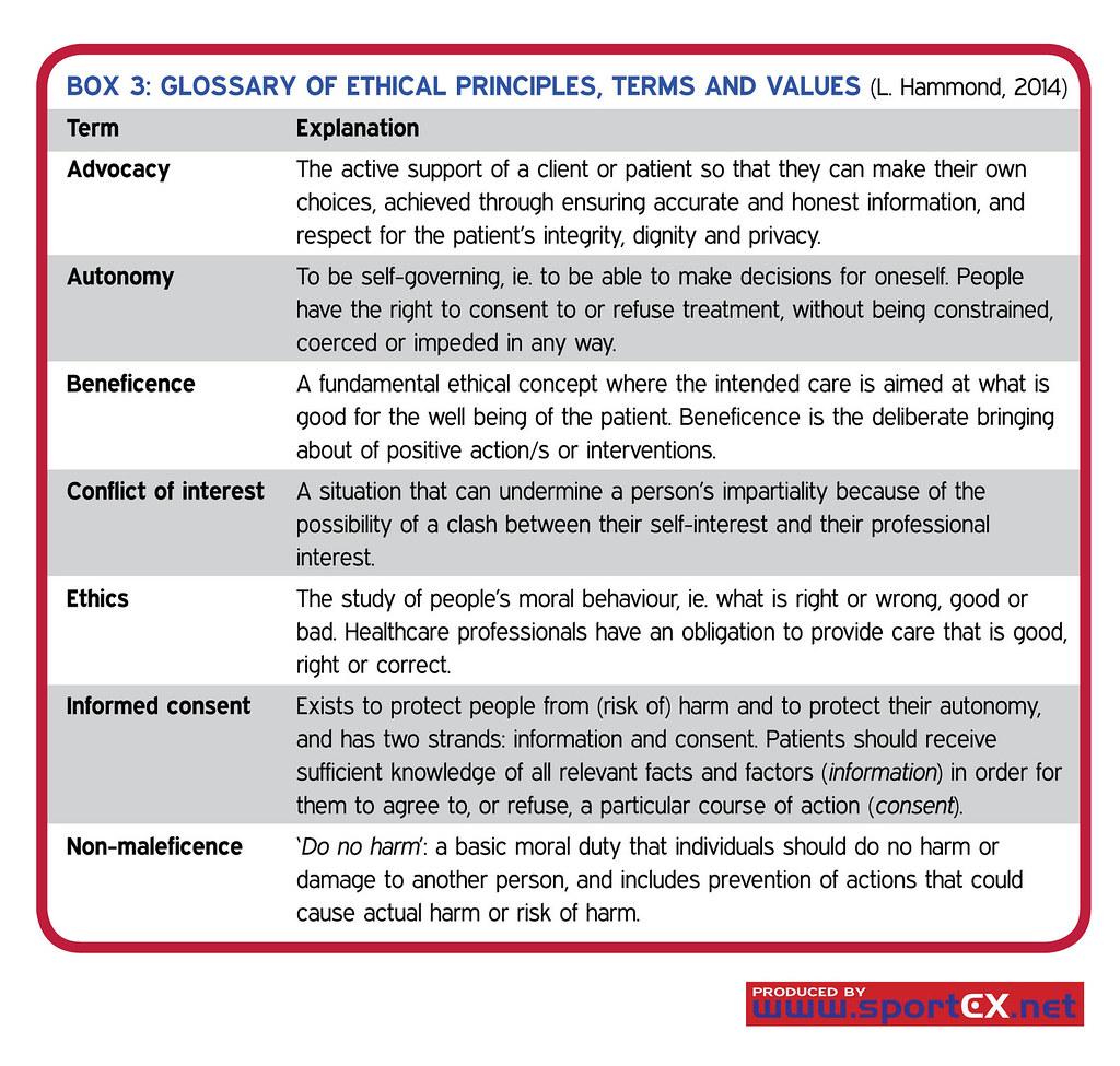 Ethics Guidelines For Emergency Room Nurses Pain Management