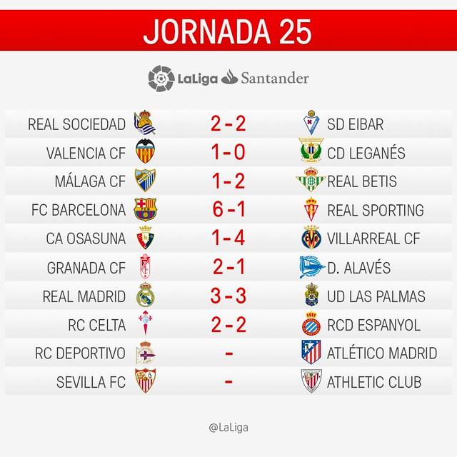 La Liga (Jornada 25): Resultados