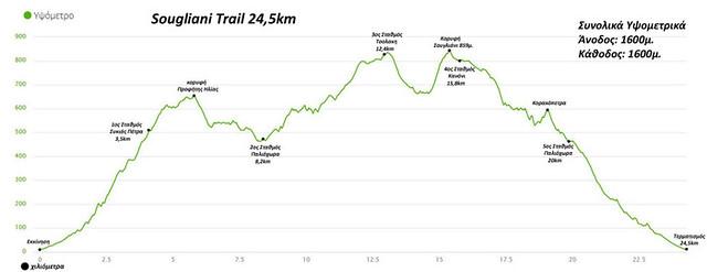 Υψομετρικό διάγραμμα της νέας διαδρομής!