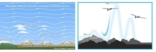 Esquema que mostra la formació d'ones de muntanya quan el vent incideix perpendicularment en una serralada i dibuix esquemàtic que mostra com els aviadors esportius aprofiten els corrents ascendents d'aquestes ones per pujar quan fan vol amb vela.