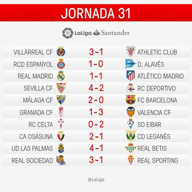 La Liga Santander (Jornada 31): Resultados